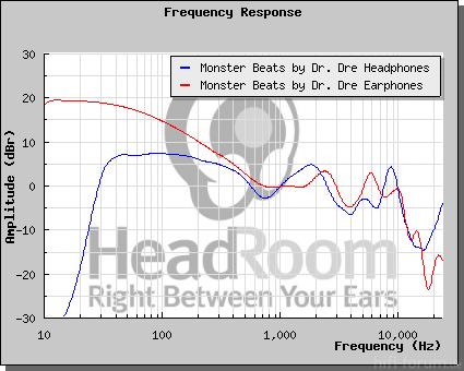 Monster Beats By Dre Headphones Vs Monster Beats By Dre Earphones