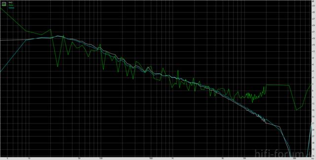 Frequenzverlauf Einiger Pre's