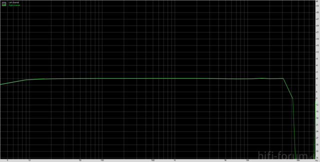 Frequenzverlauf ProFire 610