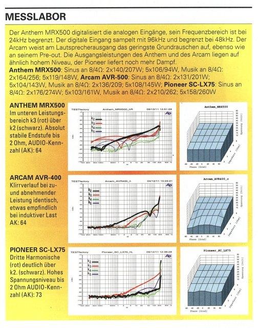Vergleichtest/Leistung LX75 Audio