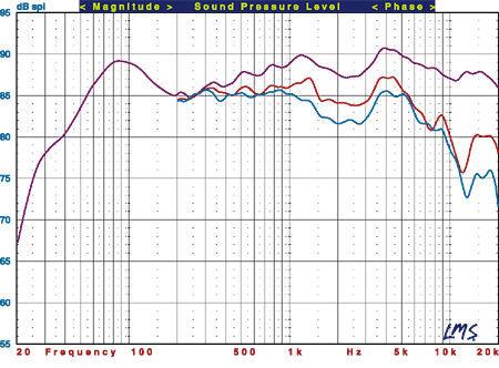 Frequenzgang B&W 703