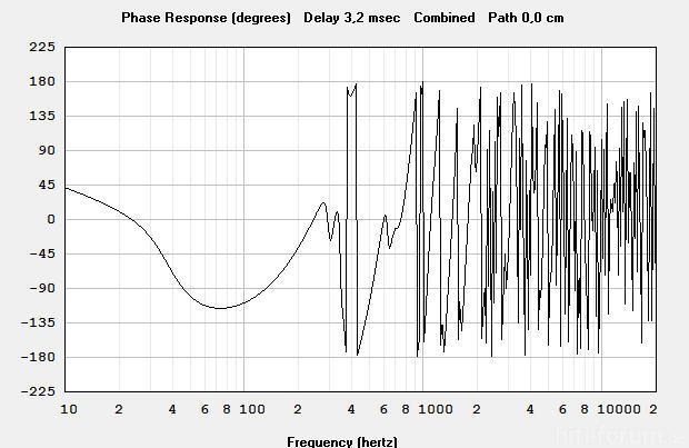 Phasengang Mit L18P200N II