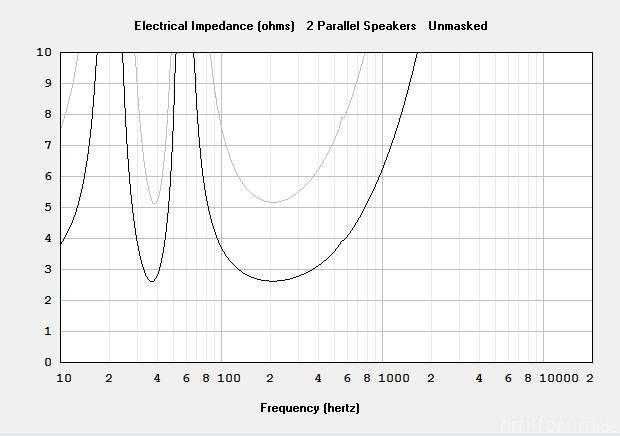 RCF L18P300 Impedanz 2er Und Single Im BR