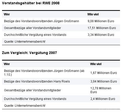 Grossmann-verdienst-atomlobby