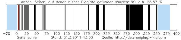 Stoibertochter-plagiate