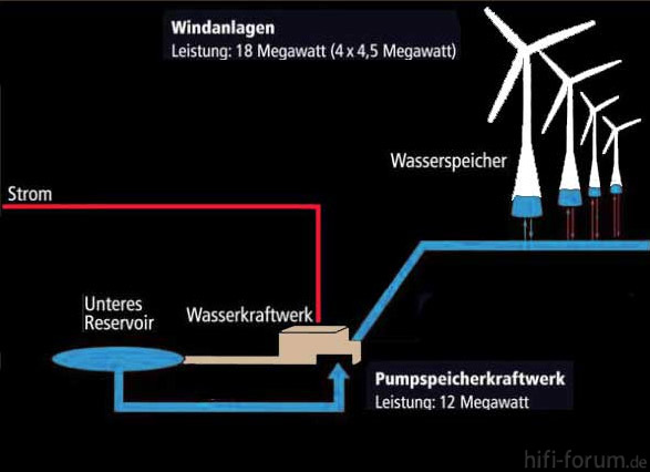 Windrad Pumpspeicherwerk Mix1