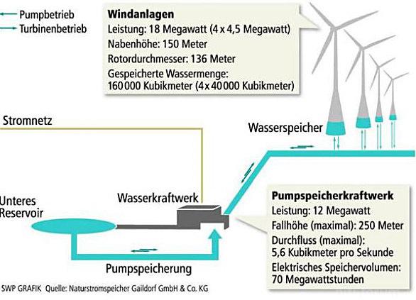 Winrad Pumpspeicherwerk2