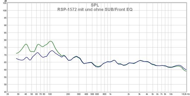 Rotel RSP-1572 - Parametrischer EQ