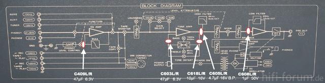 Hitachi HCA 8300 Block Diagram With Replaced Capacitors