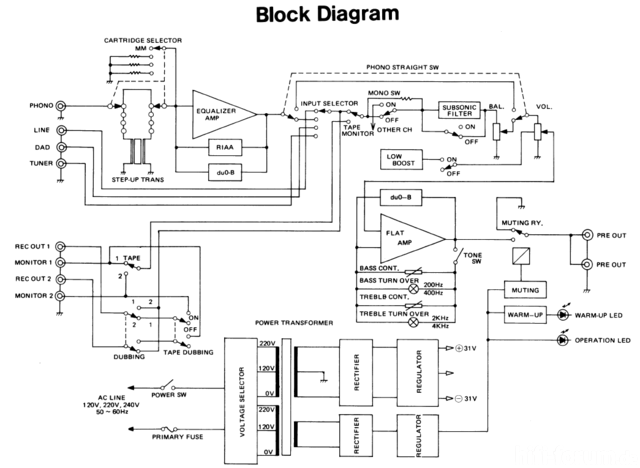 Luxman C-02 Block Diagram