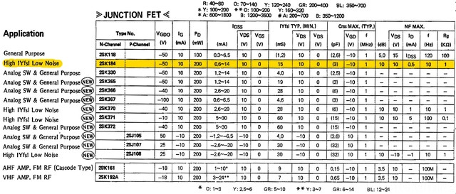 N-Channel Junction FET Table with 2SK184 datasheet values