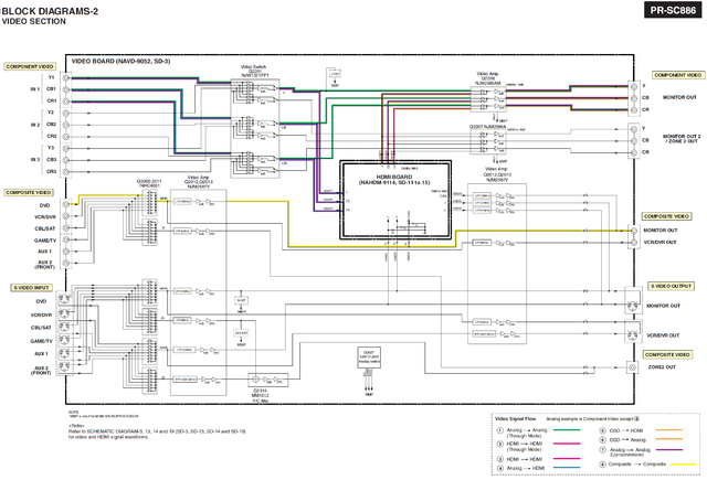 Onkyo PR SC886 Block Diagram Blockdiagramm Part 2