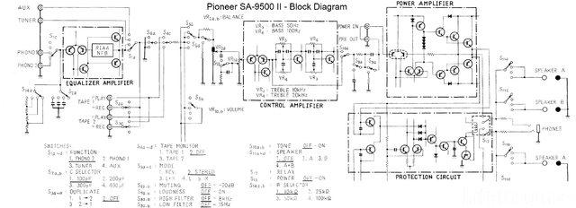 Pioneer-SA9500II Block Diagram