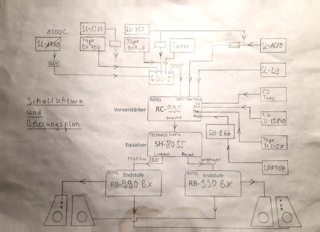 Schalt- und Belegungsplan Stereoanlage Rotel RC-995 Technics SH-8055 Rotel RB-990BX