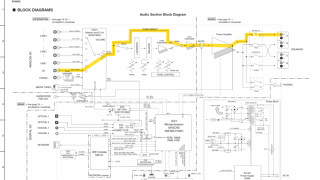 Yamaha R-N602 Block Diagram Signal Path Marked