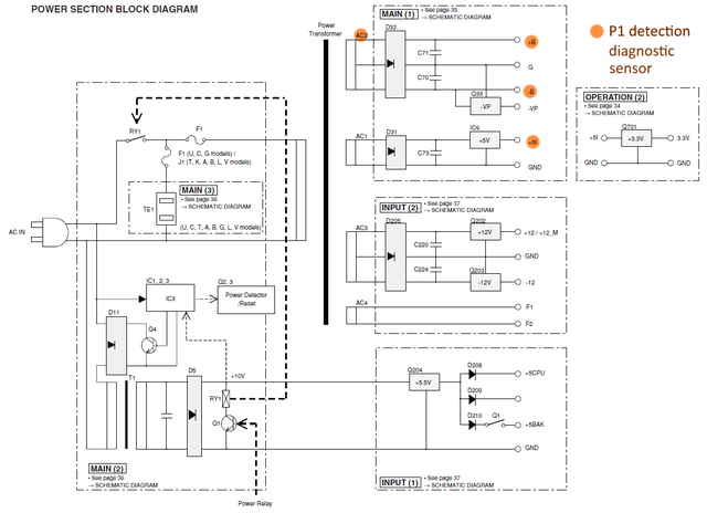 Yamaha RX-E810 RX-E410 block diagram detail power supply section