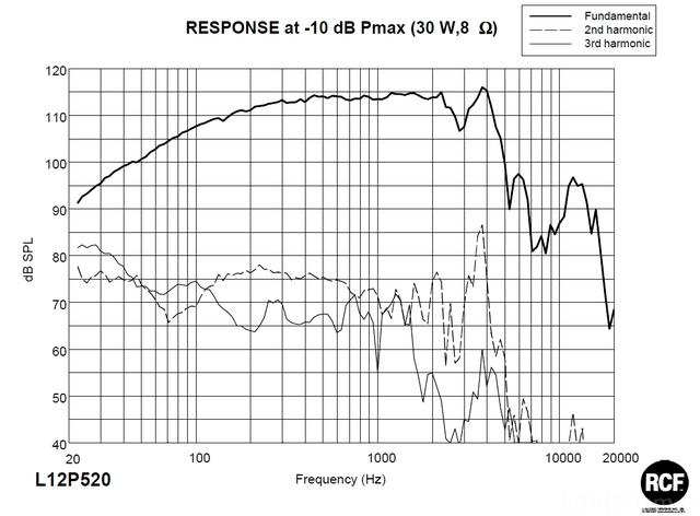 RCF L12P520 Response Graph