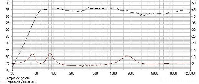 Simu+impedanz High Low