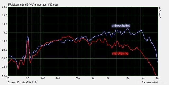 Vergleich FRS7 Beschaltet Und Unbeschaltet