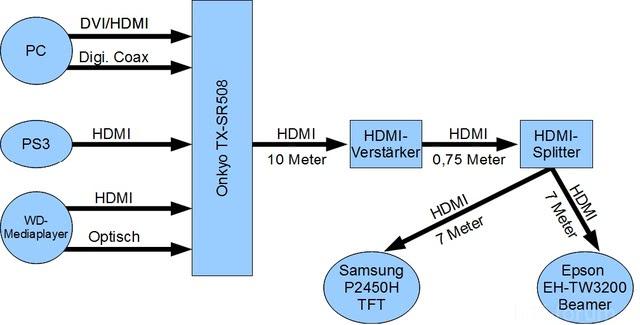 Systemkonfiguration