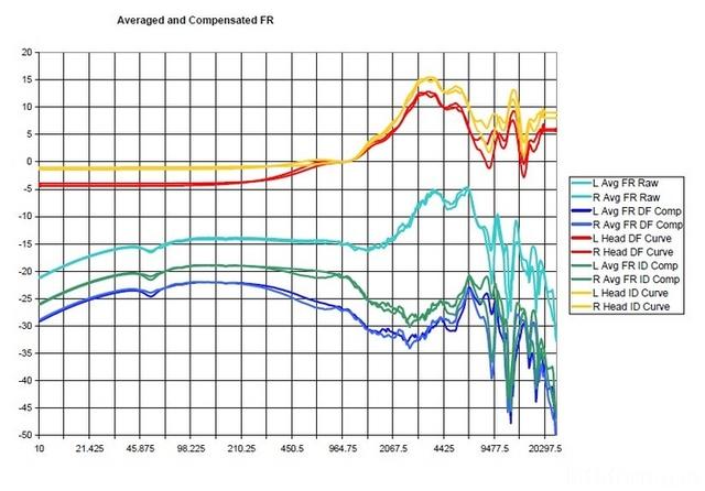 DF, ID Equalization Curves
