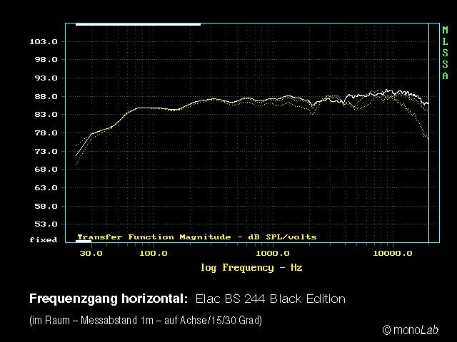 Elac_BS244_Frequenzgang_hor
