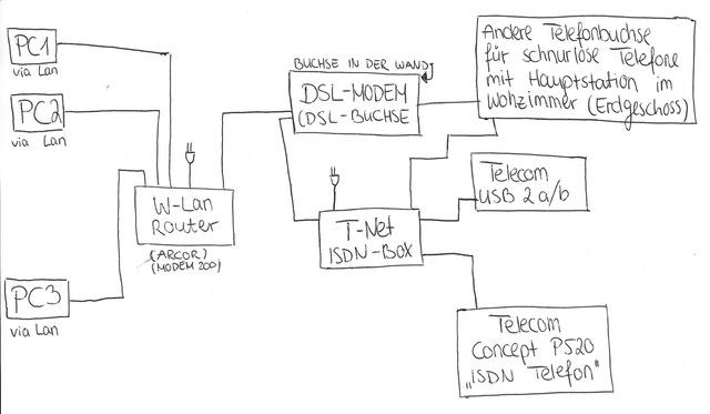 Alter Router + W-Lan Probleme, Netzwerk / Router / NAS / Server ...