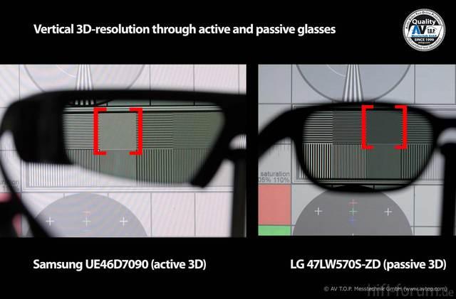 Avtop Vergleich 3d Technologien