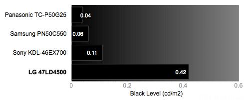 LG 47LD4500 Blacklevel