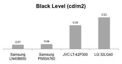 Samsung LN40B650 Blacklevel