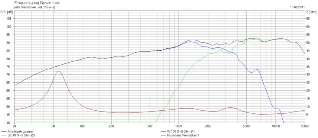 Frequenzgang Surround LS