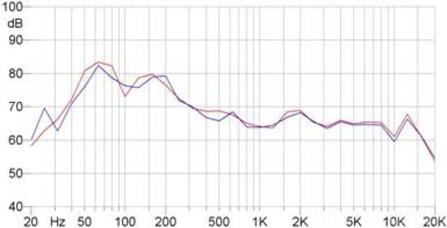 Daemmwirkung (vor(rot)/nach(blau))