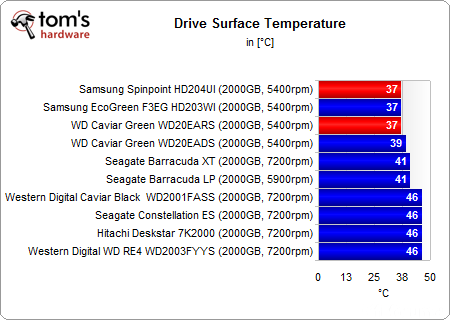 Drive Surface Temperature C