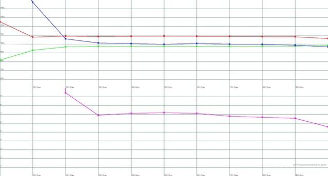 RGB Niveau HCFR Bei Epson TW5500