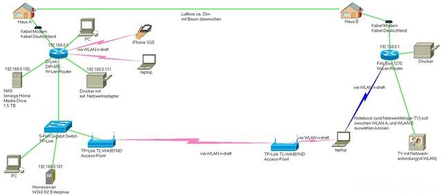 Heimnetzwerkplan