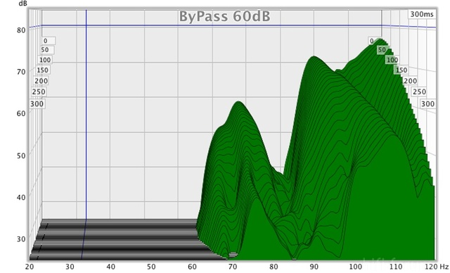 Bypass 60db