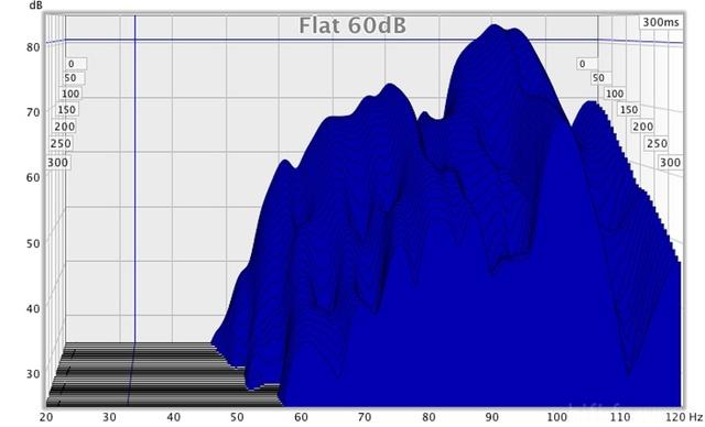 Flat 60db