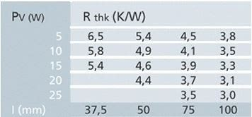 Tabelle Leistung