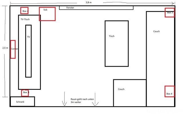 Wohnzimmeraufbau Und Aufstellungsidee
