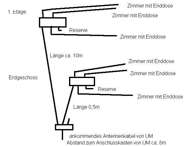 Antenennverteilung