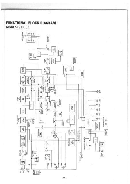 Marantz Functional Block Diagram For Model SR7100DC