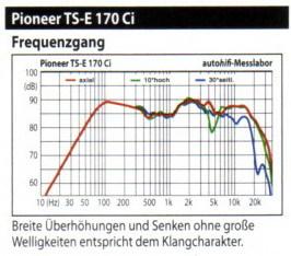 "Frequenzgang ""Pioneer TS E 170 CI"""