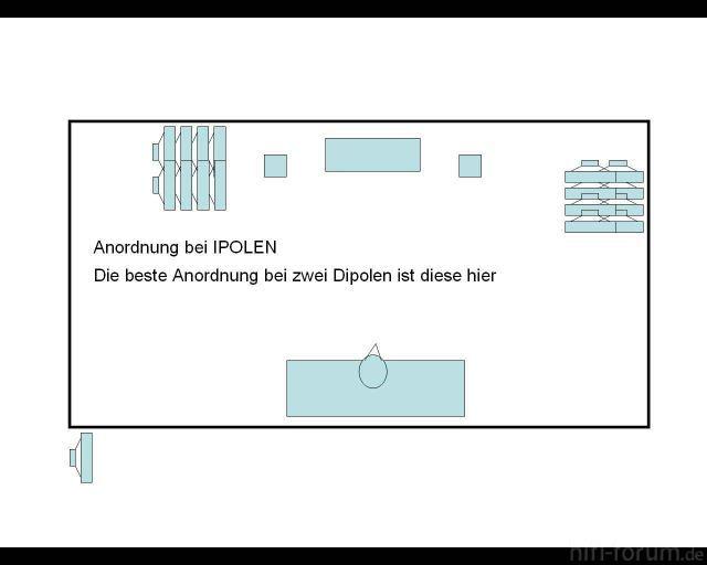 Anordnungipolebx3