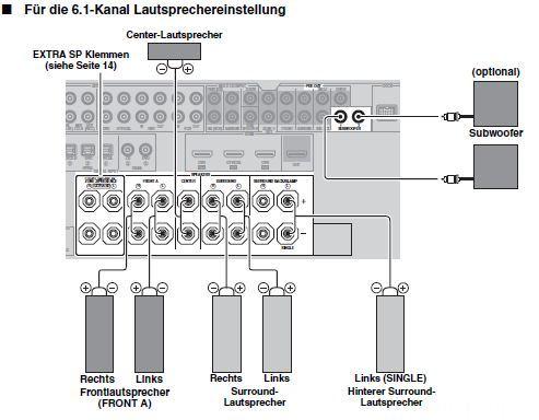 6.2 Lautsprecher Am RX-V863
