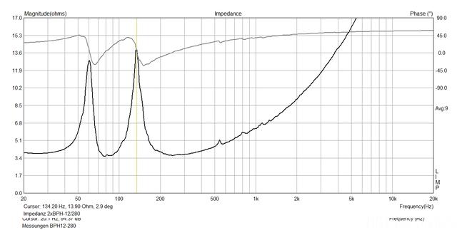 Impedanz 2xBPH12 280