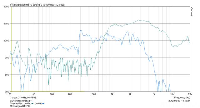Lautsprecher Messung HT Und TMT