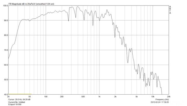 Messungen Mit 18-500er In BR (Eckport) GP