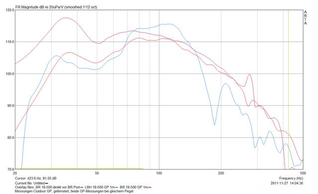 Messungen Mit 18-500er In BR (Eckport) Und Hybrid