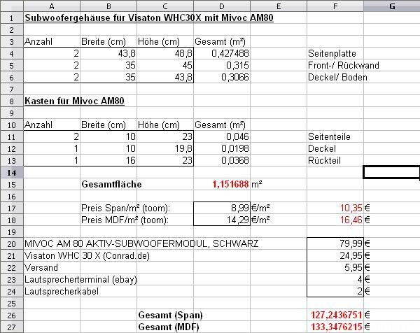 Einkaufsliste Subwoofergehäuse Für Visaton WHC30X   Mivoc AM80