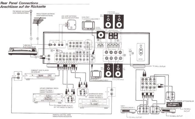 Sherwood RV-6030R Anschlüsse